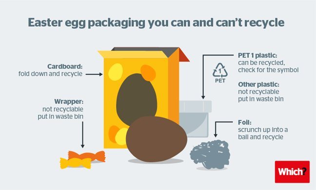 Easter Egg Packaging recycling infographic from Which?